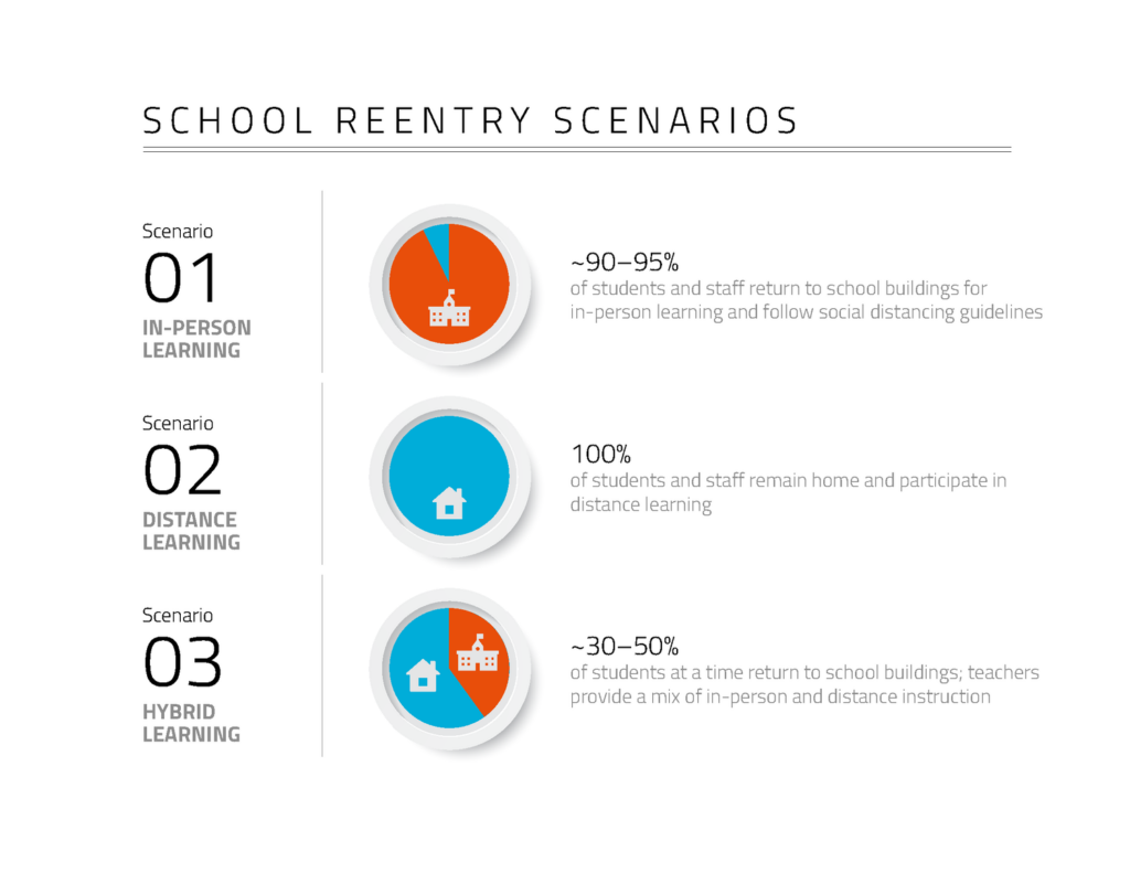 Scenario: 1 In-person learning, Scenario 2: Distance learning, Scenario 3: Hybrid learning